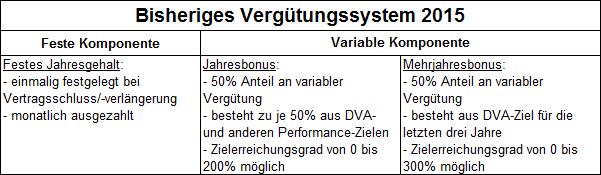Drägerwerk Vergütungssystem 2015