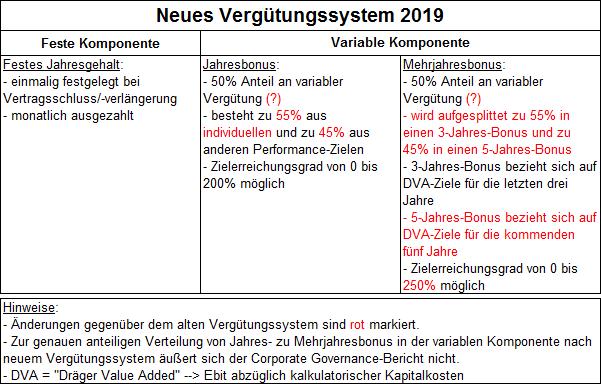Drägerwerk Vergütungssystem 2019