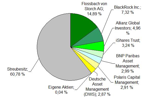 Freenet Aktionaersstruktur