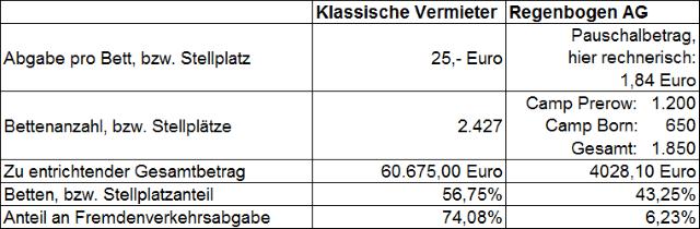 Regenbogen AG Fremdenverkehrsabgabe Vergleich